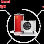 Jaké se dají získat dotace na tepelná čerpadla?